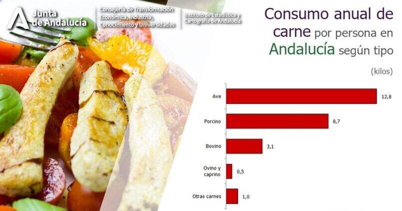 consumo-carne-andalucia