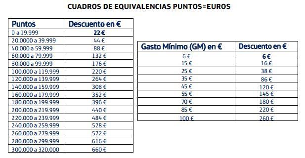 Precios del Galaxy S3 con puntos de Movistar