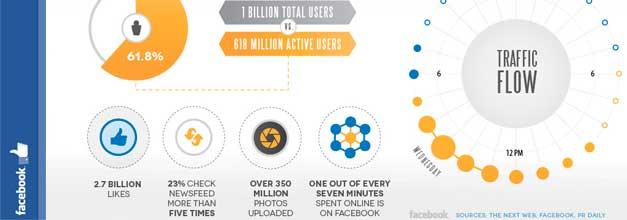 La actividad de las redes sociales en un día en el mundo