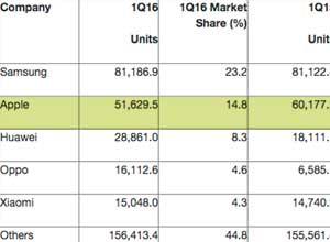Apple vende 8 millones de iPhones menos