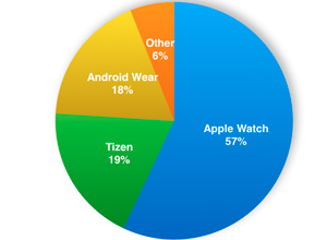 Tizen ya supera a Android Wear en cuota de mercado de smartwatches