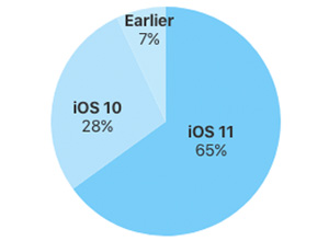 iOS 11, en el 65% de los iPhone y iPad