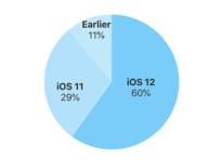iOS 12 está ya presente en más del 60% de los dispositivos