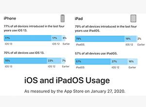 iOS 13 ya supera el 70 por ciento de adopción
